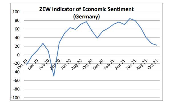 Germania, indice ZEW: a ottobre peggiorano ancora le aspettative, soprattutto per l