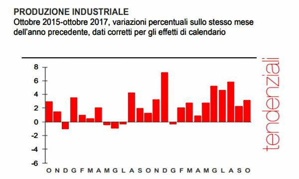 Zona Euro: Produzione Industriale +0,2% m/ma ottobre