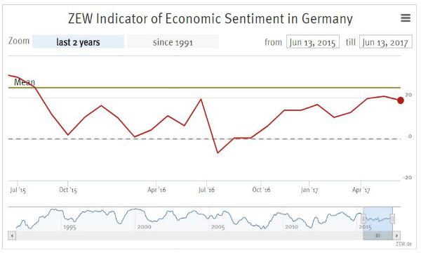 Germania: l'indice Zew scende a sorpresa a giugno