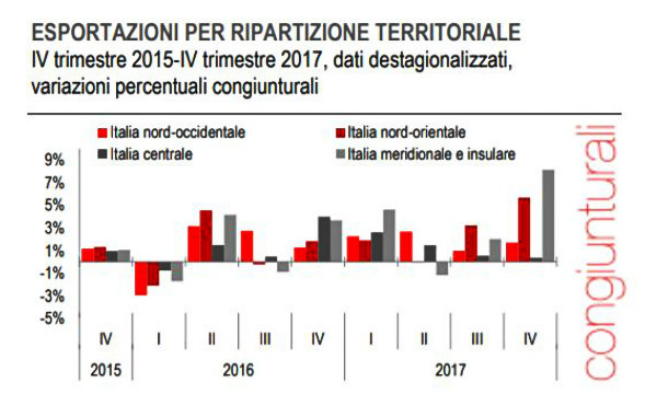 Export, Istat: in Liguria crescita dell'8,1%