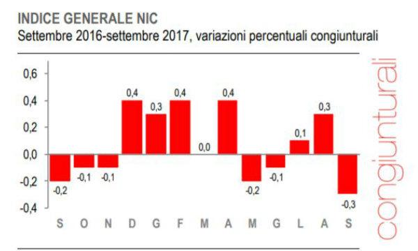 Prezzi: Istat, inflazione settembre 1,1%,-0,3% su mese