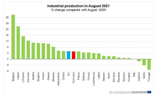 Eurozona: ad agosto produzione industriale -1,6% su mese. Italia -0,2%