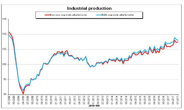 Eurozona: produzione industriale, +0,1% a luglio