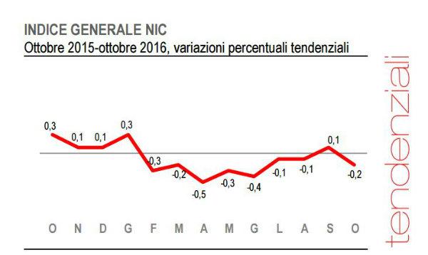 L'Italia è di nuovo deflazione