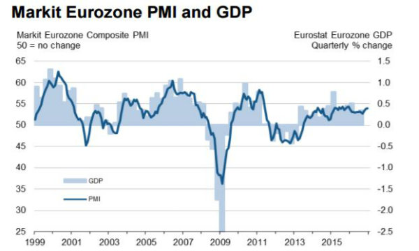 Eurozona, la crescita del manifatturiero compensa il rallentamento del terziario