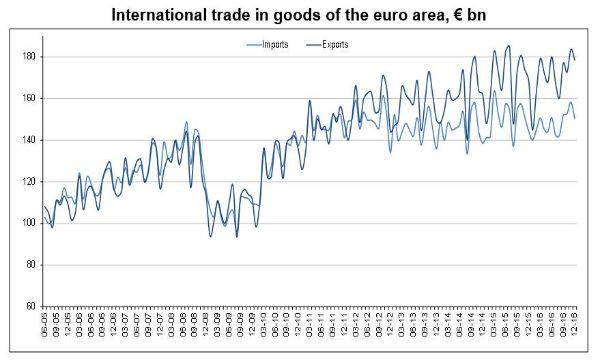 Eurozona: a dicembre bilancia commerciale in surplus di 28,1 mld