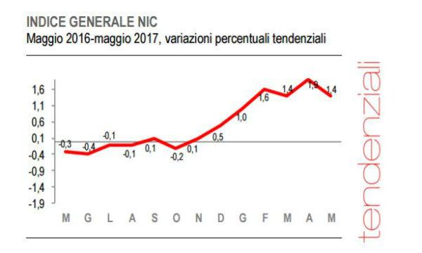 Macroeconomia Italia, confermata in calo l'inflazione di maggio