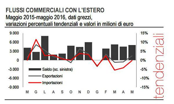 Commercio estero: export maggio -0,2%
