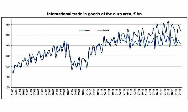 Istat, Commercio estero: a maggio surplus da 5 miliardi