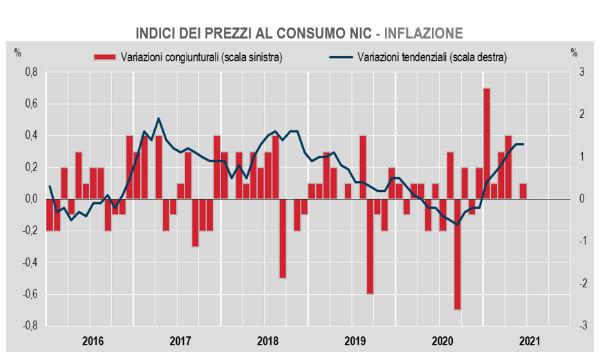 Istat: a giugno l