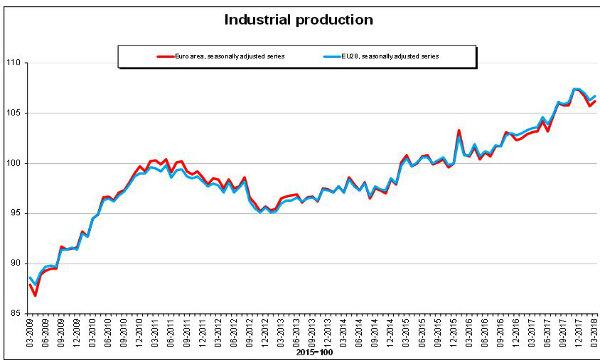 Eurozona: torna a crescere la produzione nella zona euro