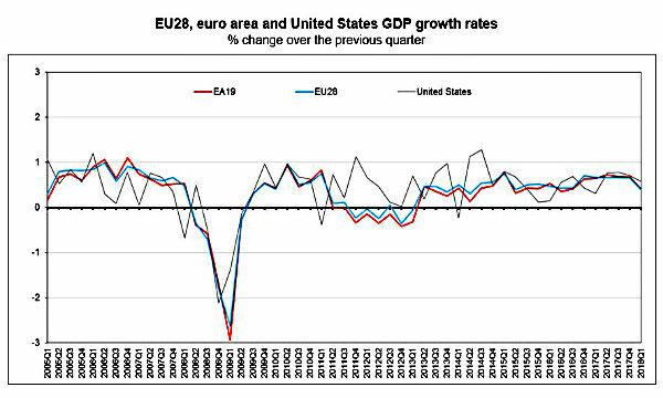 Germania: Pil 1° trimestre frena più del previsto. Spettro rallentamento economico