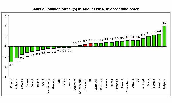 Zona Euro, l'inflazione resta ben lontana dal target fissato dalla BCE