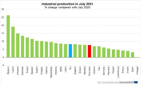 Eurozona: a luglio produzione industriale in crescita dell