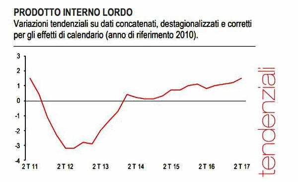 Istat, Pil cresce dello 0,4% nel secondo trimestre