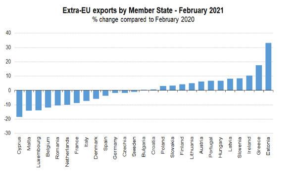 Eurostat, commercio estero: a febbraio surplus per 17,7 miliardi di euro