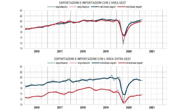 Istat, commercio estero: a febbraio export +0,3% su mese e -4,4% su anno. Cresce l