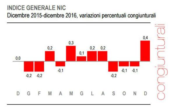 Macroeconomia Europa, l'inflazione a dicembre 2016