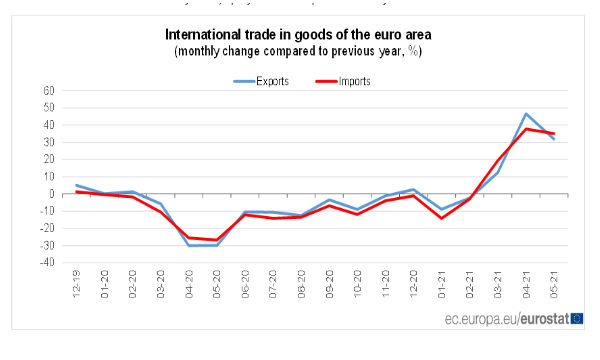Eurostat: a maggio bilancia commerciale dell'Eurozona in surplus per 7,5 miliardi di euro