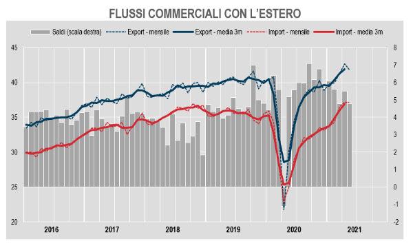 Istat, commercio estero: a maggio export -2,0% e import -0,3% su mese. Ma rimaniamo in surplus