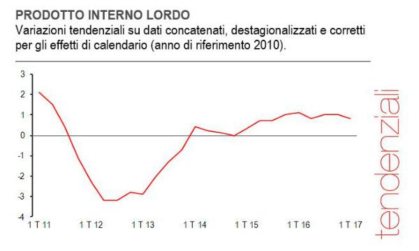 Pil: Istat, in primo trimestre +0,2%, +0,8% su 2016