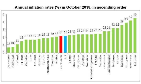 Istat, stabile l'inflazione ad ottobre 2018 e ancora distante dall'obbiettivo del 2%