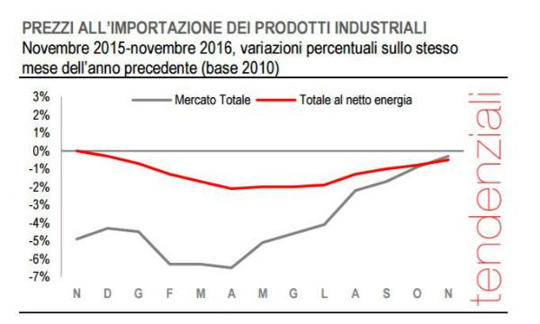 Italia: a novembre surplus commerciale aumenta a 4,2 miliardi, +2,2% l'export