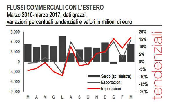 Export italiano in forte crescita a marzo: +14,5%