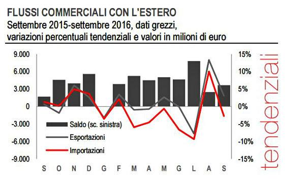 L'export italiano segna il passo a settembre