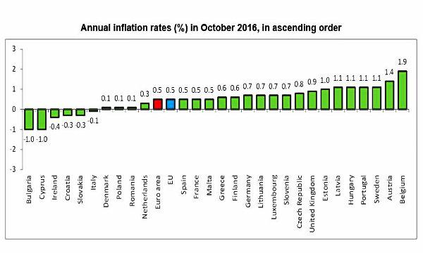 Prezzi in calo a ottobre, l'Italia torna in deflazione