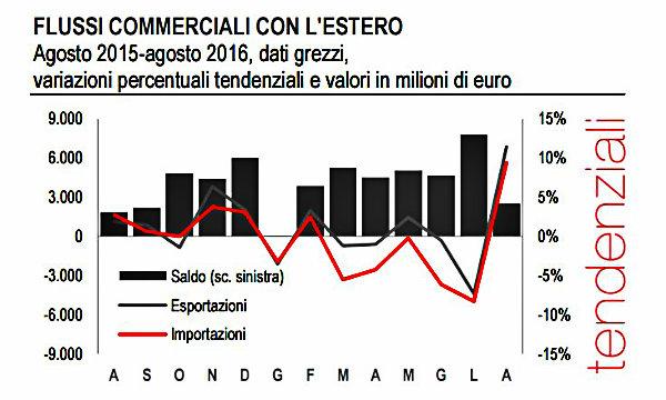 Commercio estero, balzo delle esportazioni ad agosto
