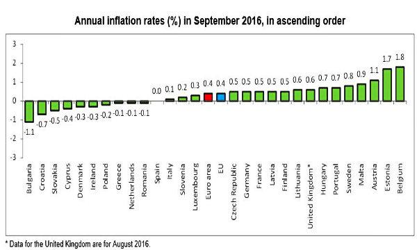 Eurozona, inflazione settembre confermata a +0,4%