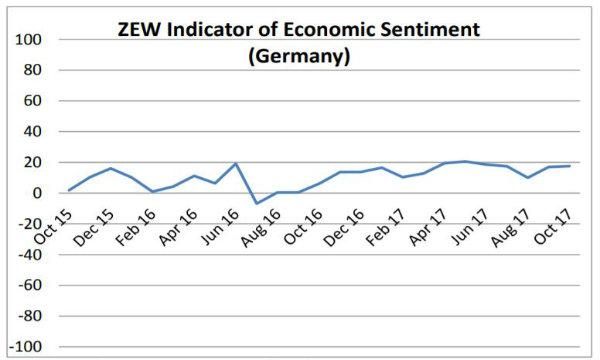 Germania: Indice ZEW (ottobre) sale a 17,6 punti