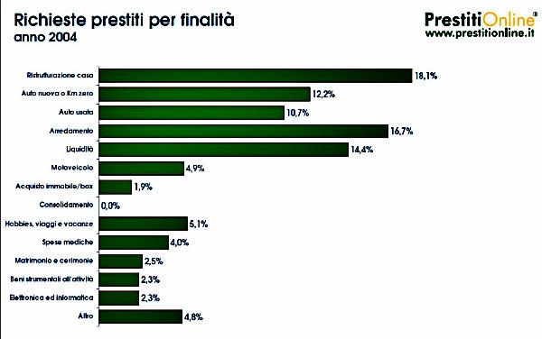 Prestiti uno su 3 per la ristrutturazione della casa for Prestiti per ristrutturazione casa