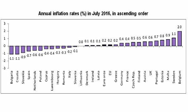 Eurozona: inflazione sale a +0,2% a luglio, Italia -0,2%