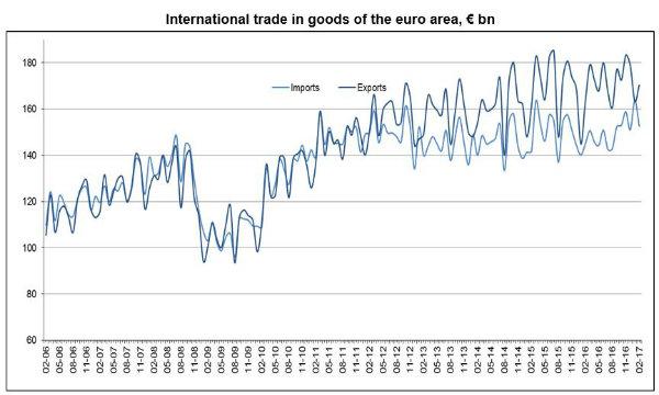 Commercio con l'estero. Diminuiscono le esportazioni, in aumento le importazioni
