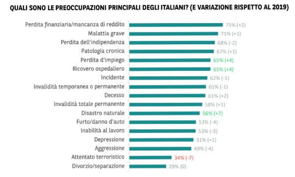 Italia tra i Paesi più pessimisti in Europa. Salute e lavoro in testa alle preoccupazioni