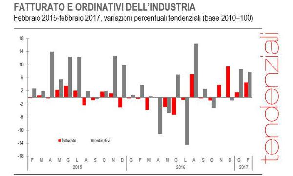 Industria: fatturato febbraio +2%