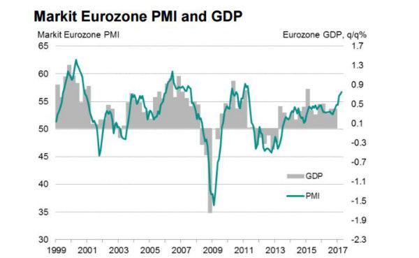 Eurozona: PMI manifatturiero, composito e servizi oltre le attese ad aprile (preliminare)