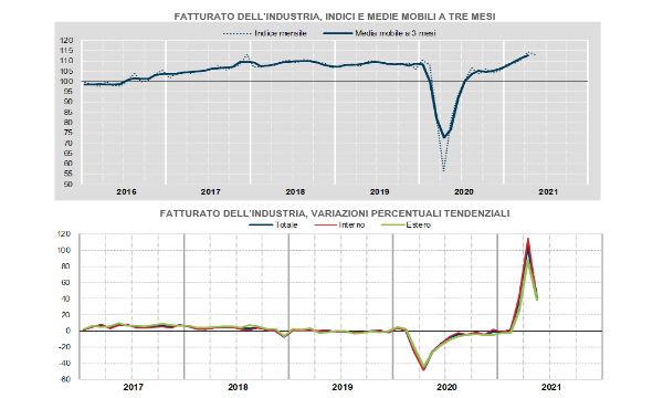 Istat, industria: a maggio fatturato in calo (-1,0% su mese). Pesa il mercato interno