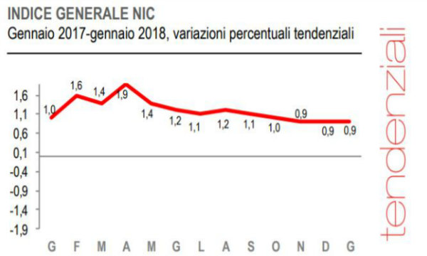 Italia: inflazione gennaio rivista al rialzo su base annua