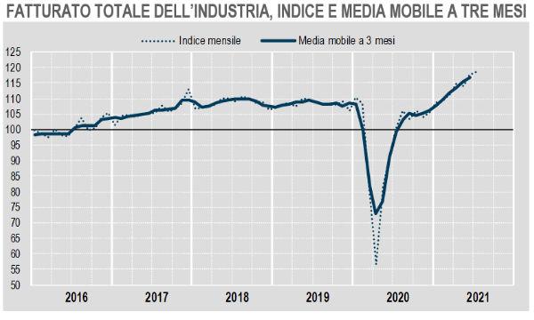Istat: a luglio fatturato industria +0,9 su mese