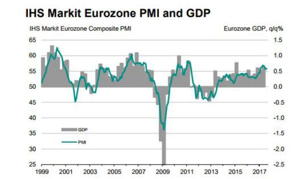 Euro Zona, manifattura oltre le attese ad agosto