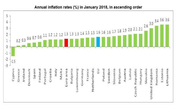 Inflazione gennaio rivista al rialzo: +0,9%