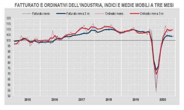 Industria, Istat: il Covid fa crollare il fatturato nel 2020 (-11,9%)