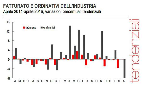 Industria, Istat: ad aprile crescono fatturato (+2,1%) e ordinativi (+1%)