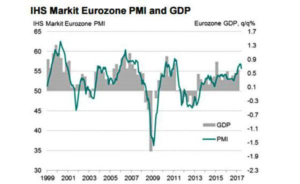 Germania: indici PMI in calo a giugno, sorprende PMI manifatturiero (preliminare)