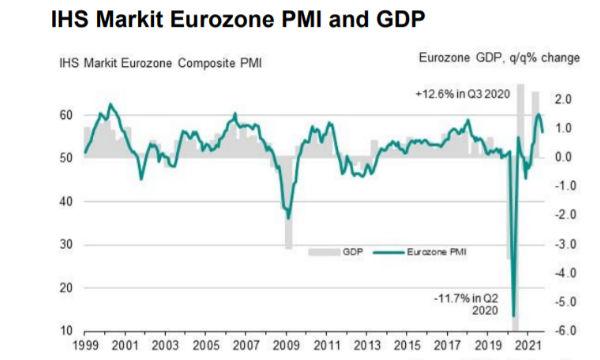 IHS Markit PMI Flash Eurozona: a settembre frena la crescita