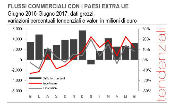 Commercio estero extra UE  a giugno export -1 7f1f27143d56