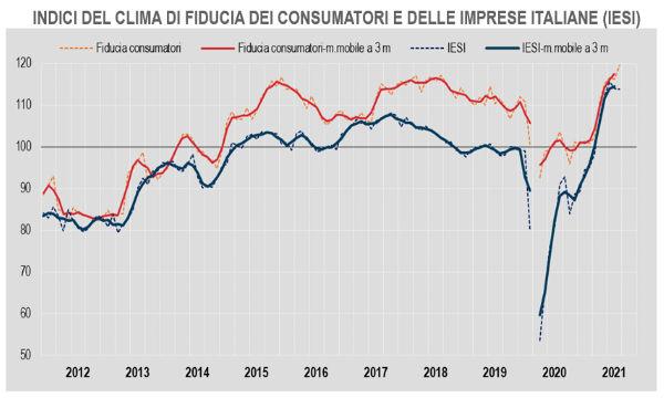 Istat: a settembre ancora in calo la fiducia delle imprese. Sale quella dei consumatori